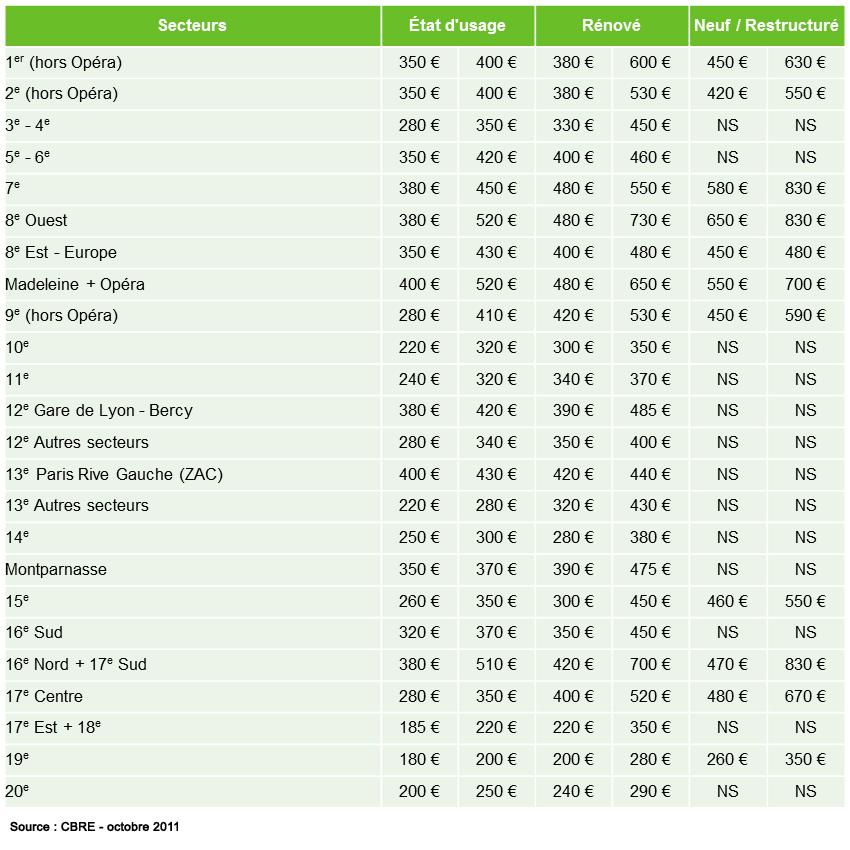 Météo bureaux – Etat du marché au 3ème trimestre 2011