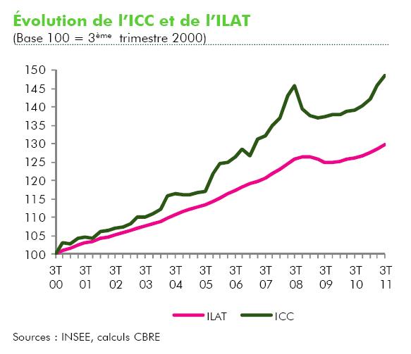 Indexation du loyer : comparez ILAT et ICC