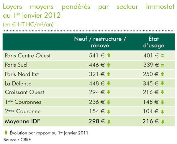 Conjoncture immobilière bureau janvier 2012