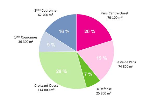 Le marché de l'immobilier de bureaux au 1er trimestre 2013