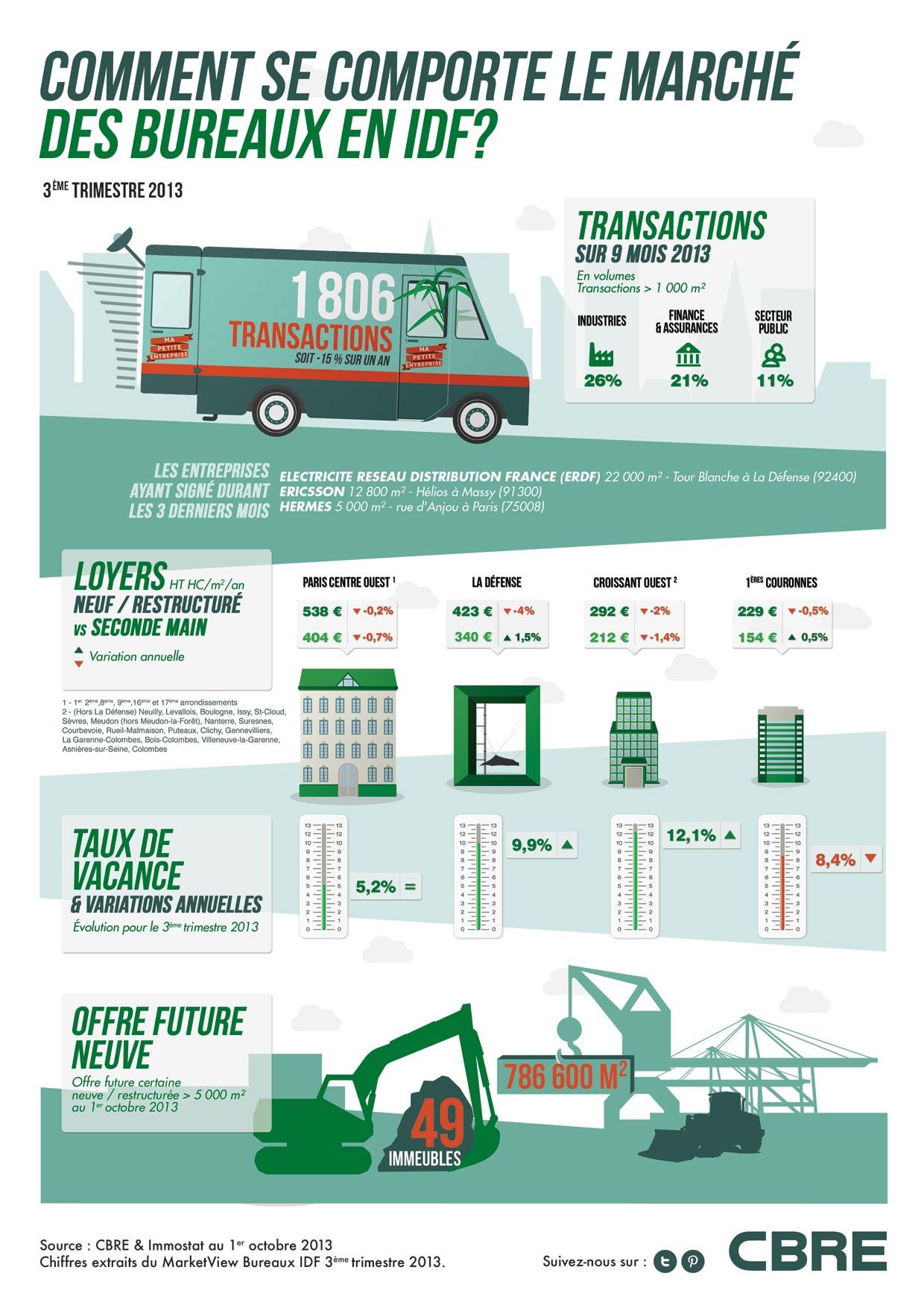 Infographie : Le marché des bureaux en IDF, octobre 2013