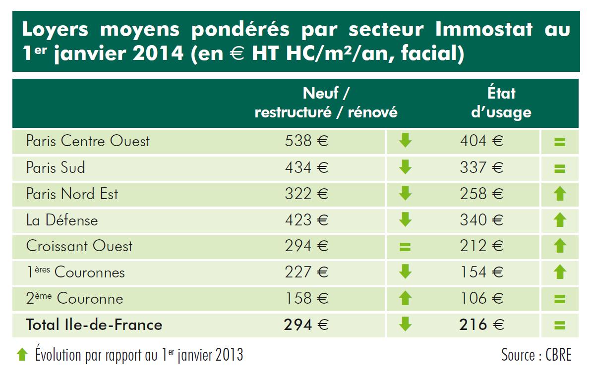 Janvier 2014, un m² de bureaux : combien d'euros ?