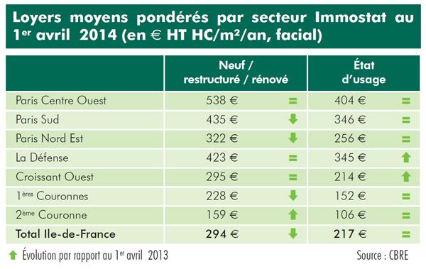 Avril 2014, un m² de bureaux : combien d'euros ?