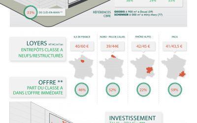 Comment se comporte le marché de la logistique en France? Avril14