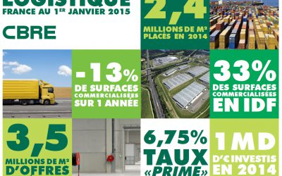 QuickView logistique en France – Janvier 2015
