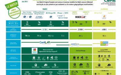Match #13 des labels de performance énergétique