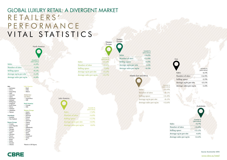Les ventes de produits de luxe progressent de 13.4% en Europe