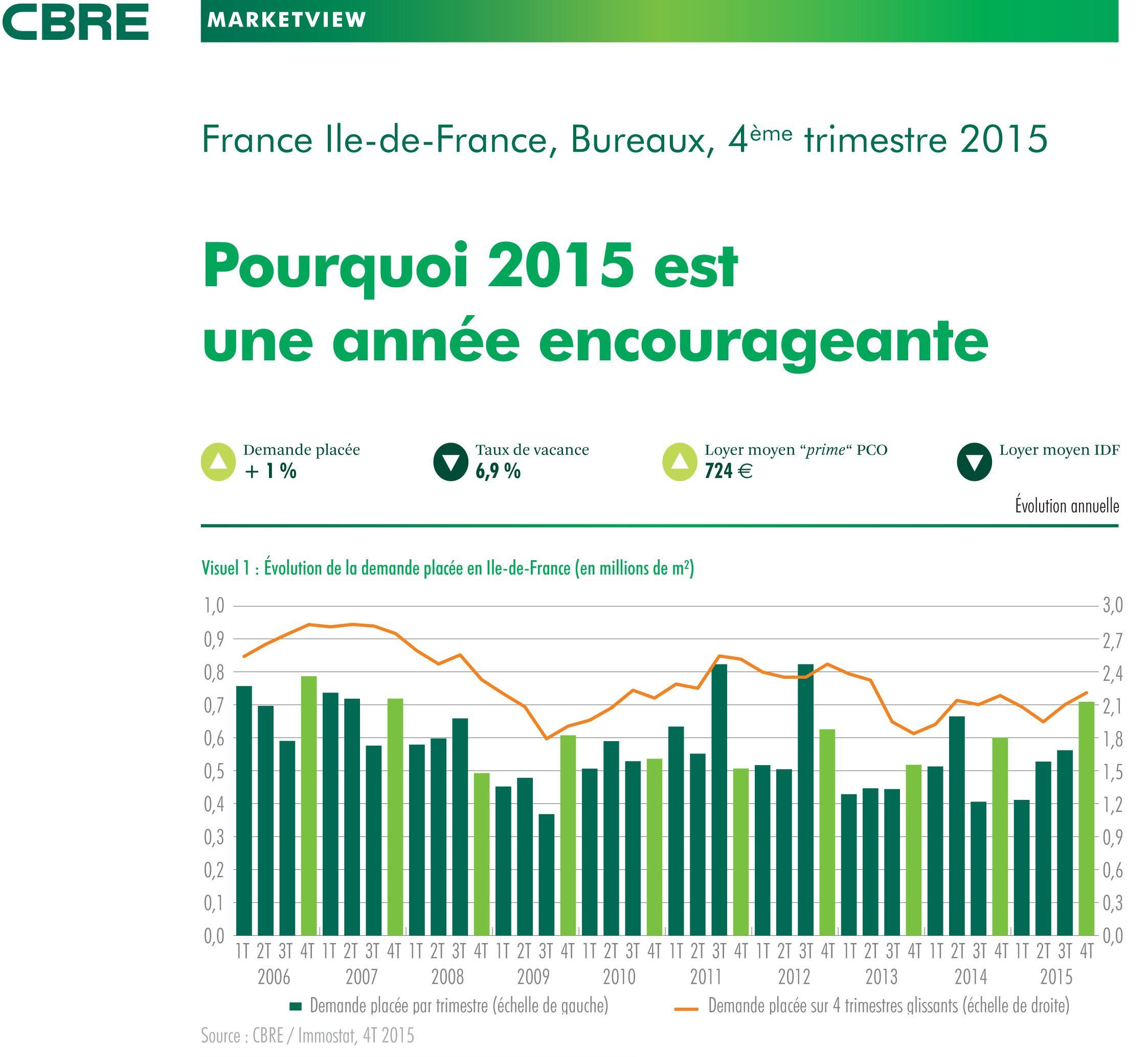 Le marché des bureaux en Ile-de-France – Bilan 2015