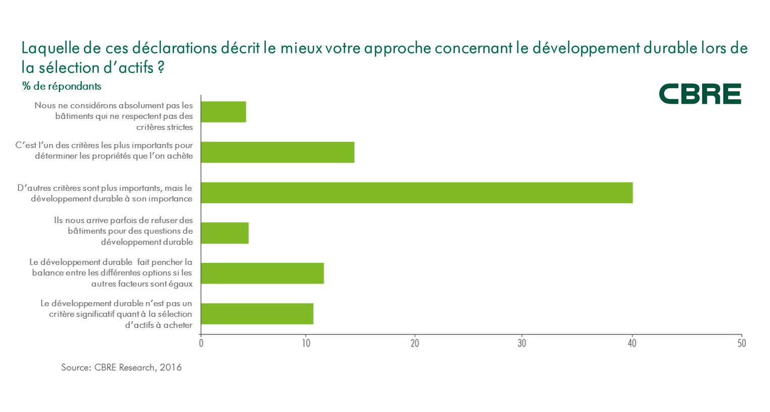 Selection actifs - Developpement Durable
