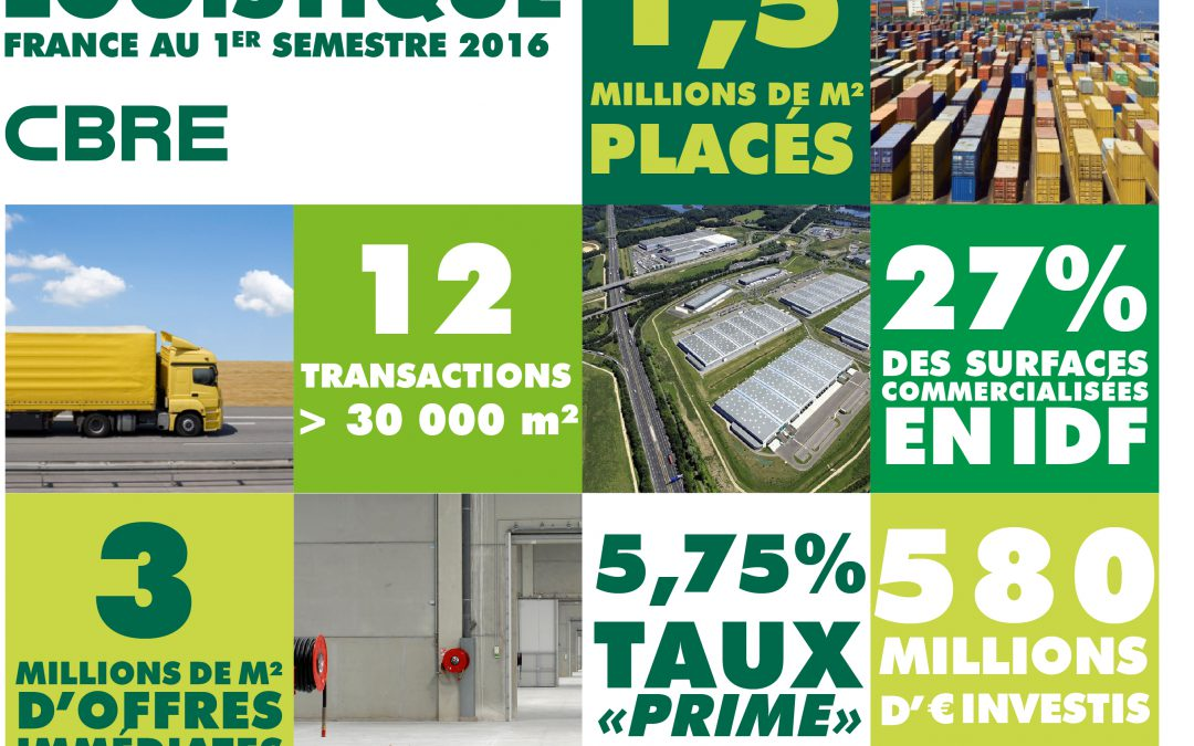 Logistique France : une percée des marchés secondaires au 1er semestre 2016