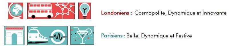 Londres Paris Qualités