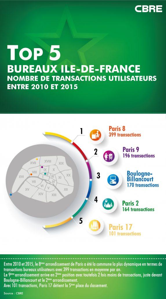 Top 5 communes transactions bureaux utilisateurs-01