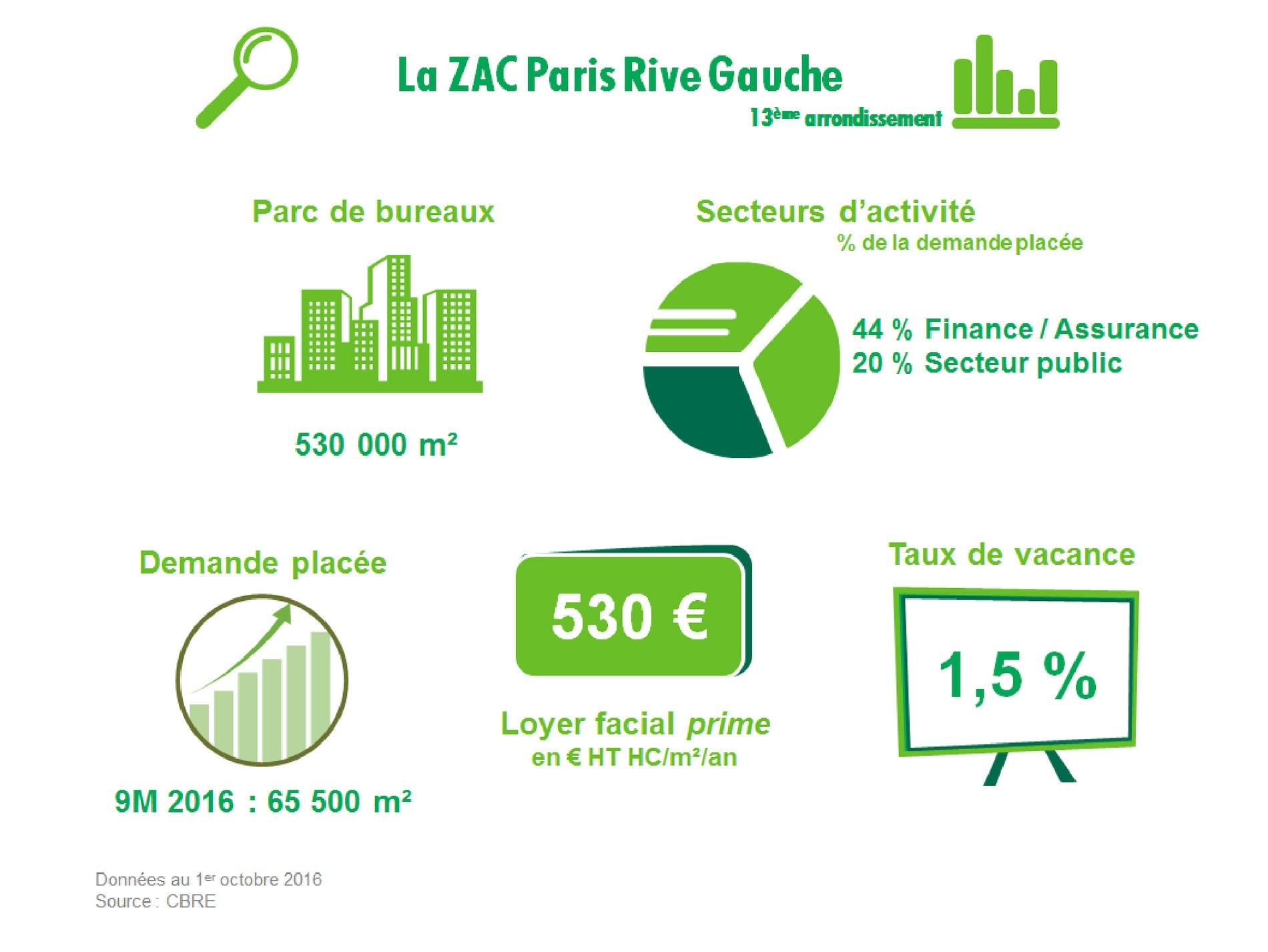 La ZAC Paris Rive Gauche by CBRE