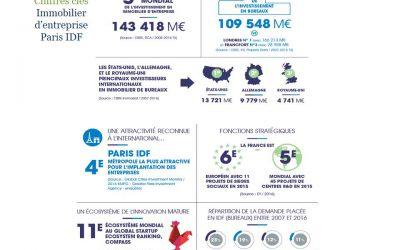 Paris IDF : attractivité de son immobilier d'entreprise pour les investisseurs et entreprises internationales