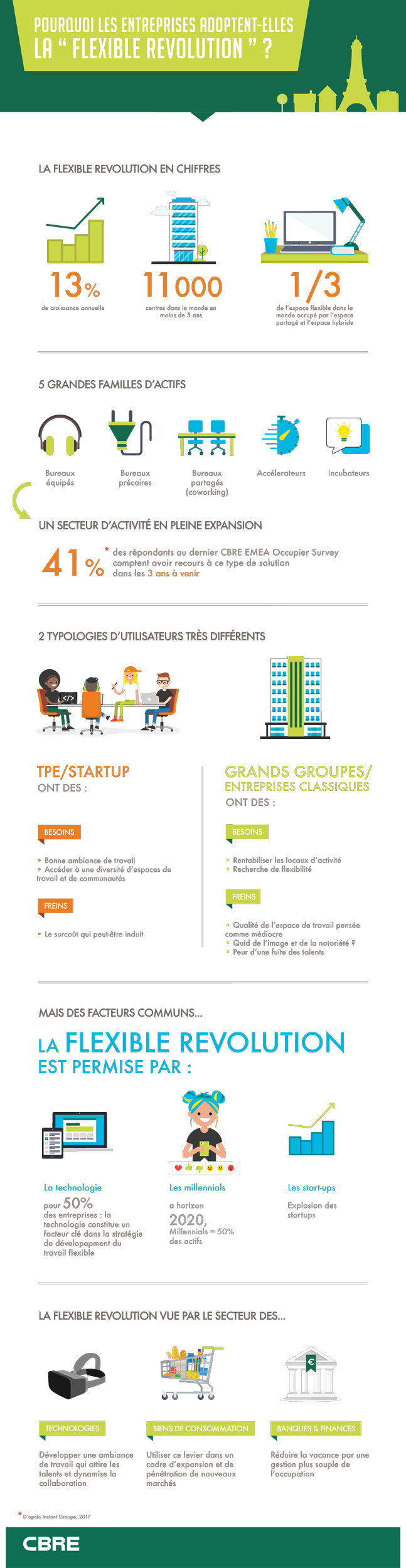CBRE Flexible revolution infographie