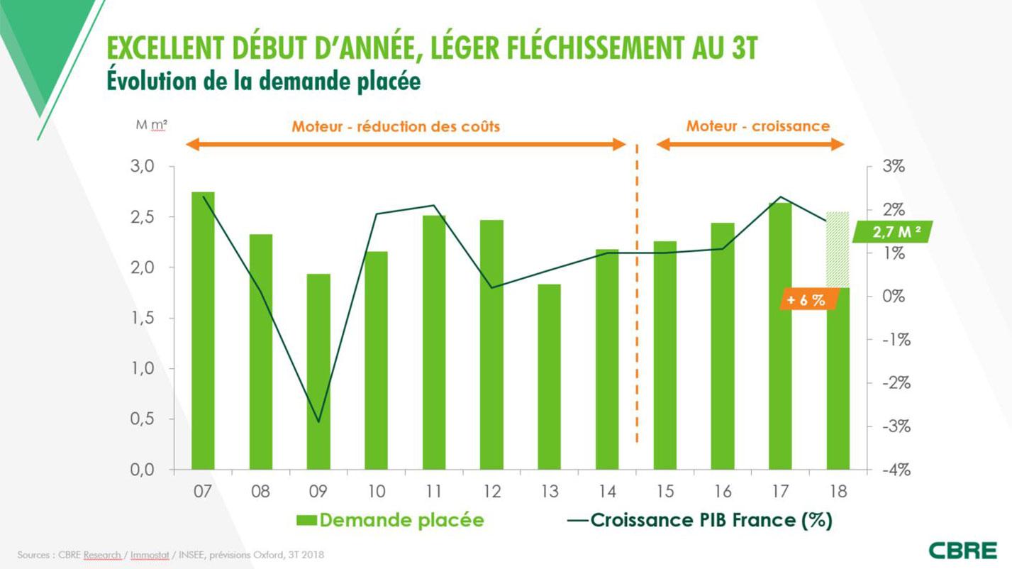 Marché de bureaux en Île-de-France : un début d'année prometteur