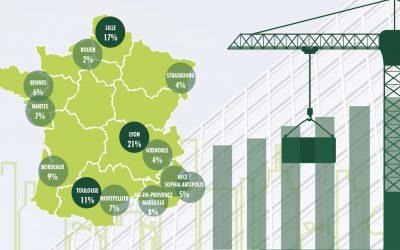 Infographie : l'immobilier d'entreprise en régions en 2018
