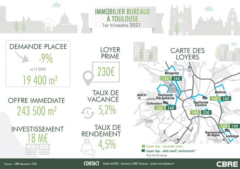 Marché de l'immobilier bureaux Toulouse, immobilier bureaux à Toulouse,