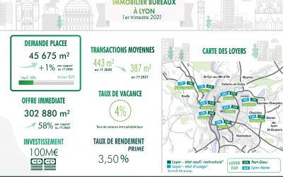Lyon : le marché de l'immobilier bureaux en infographie