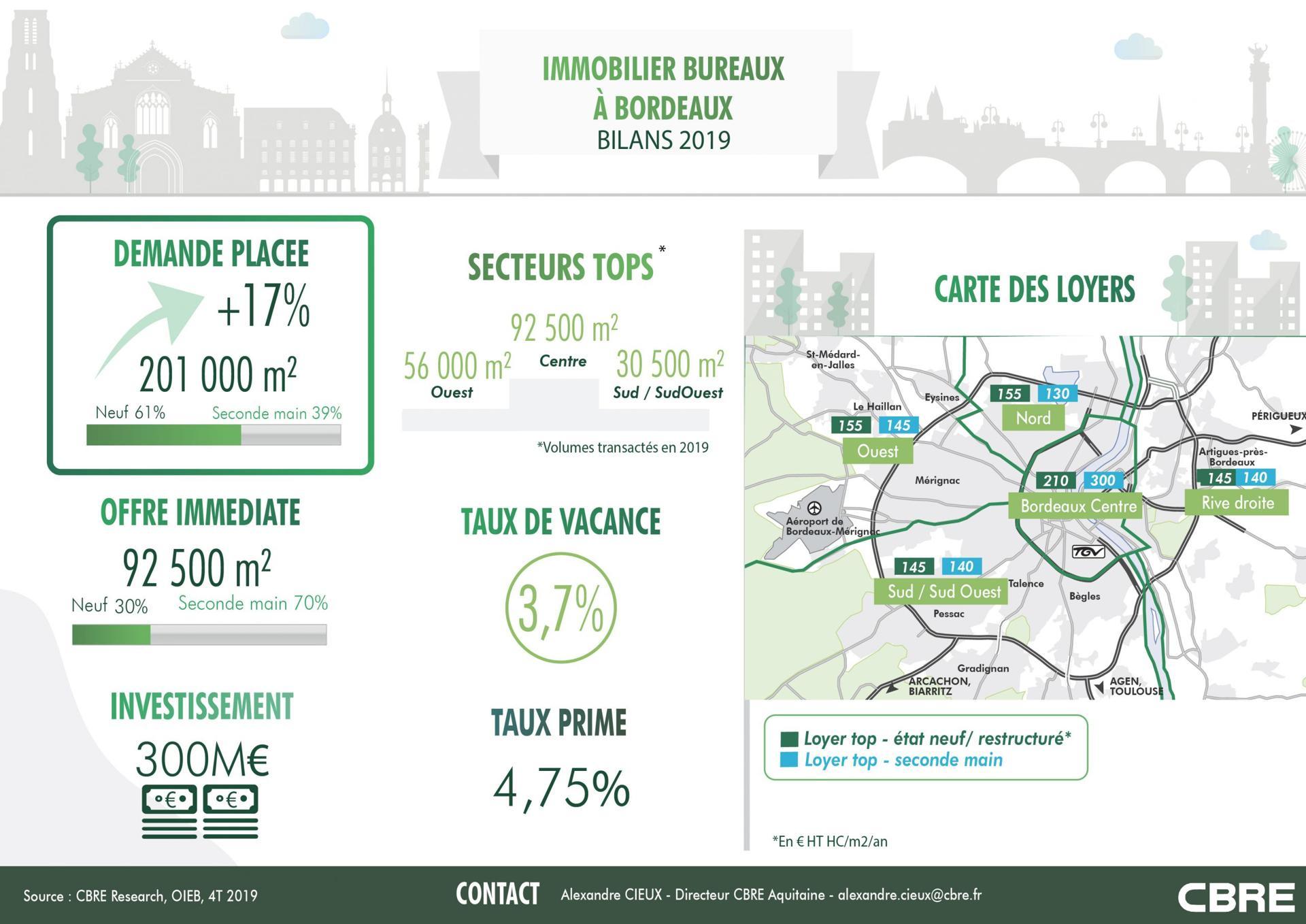 Bordeaux : le marché de l'immobilier bureaux en infographie