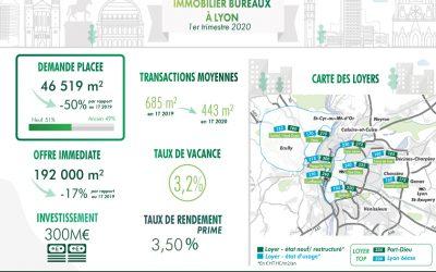 Lyon, le marché des grandes transactions particulièrement impacté