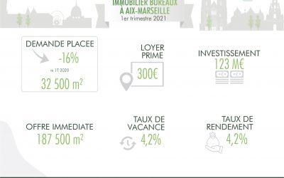 Aix-Marseille : le marché de l'immobilier bureaux en infographie