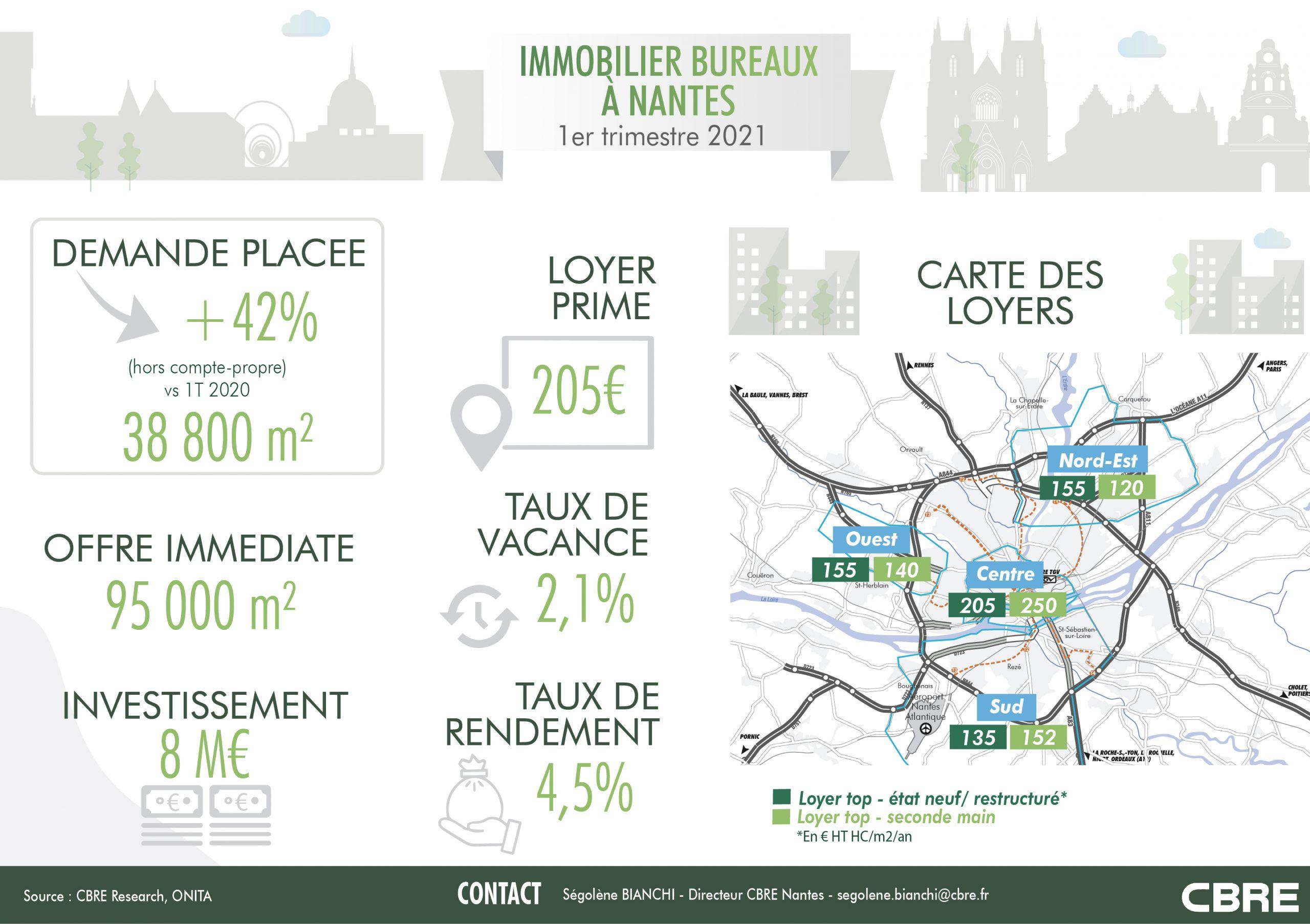 Nantes : le marché de l'immobilier bureaux en infographie