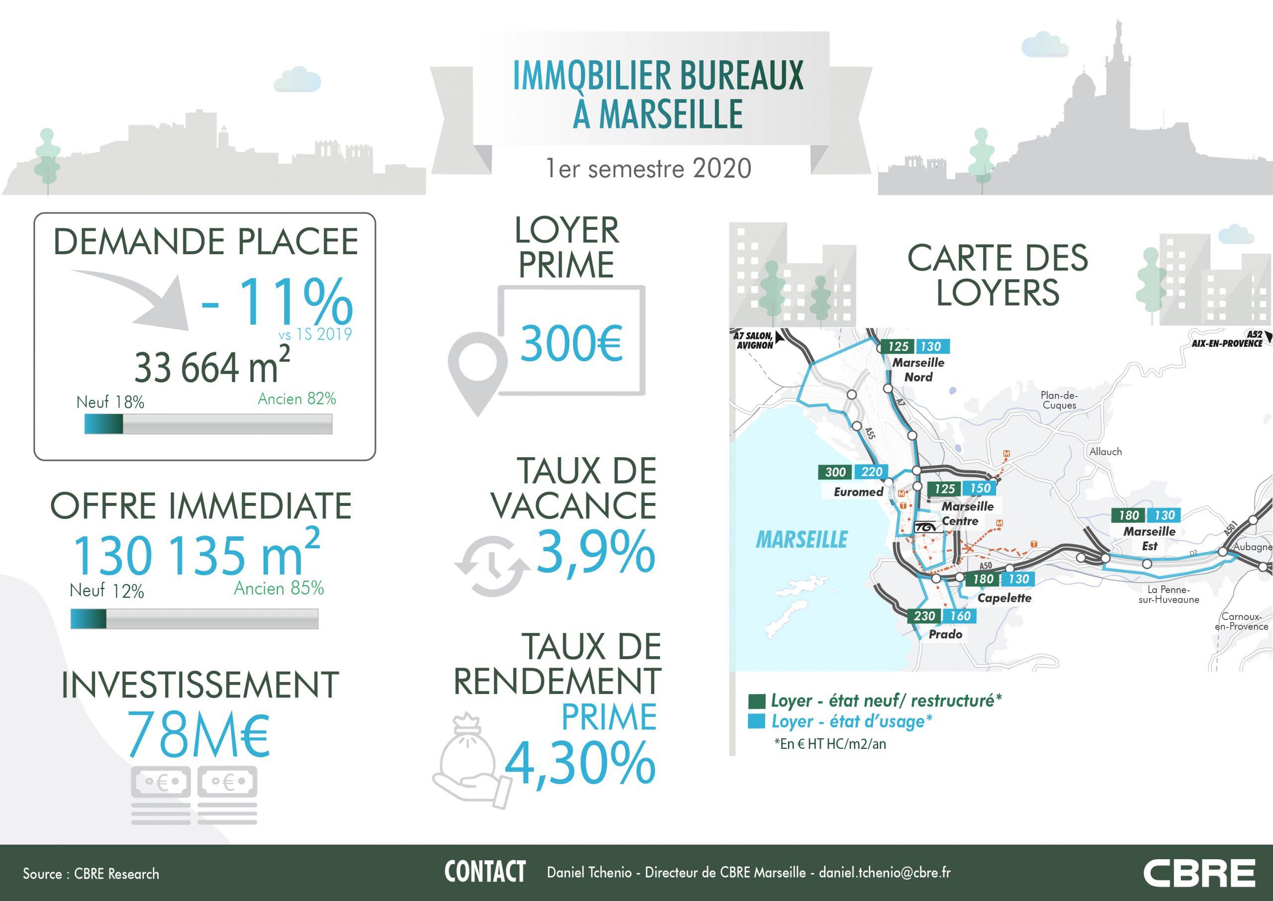 Marseille : le marché de l'immobilier bureaux en infographie