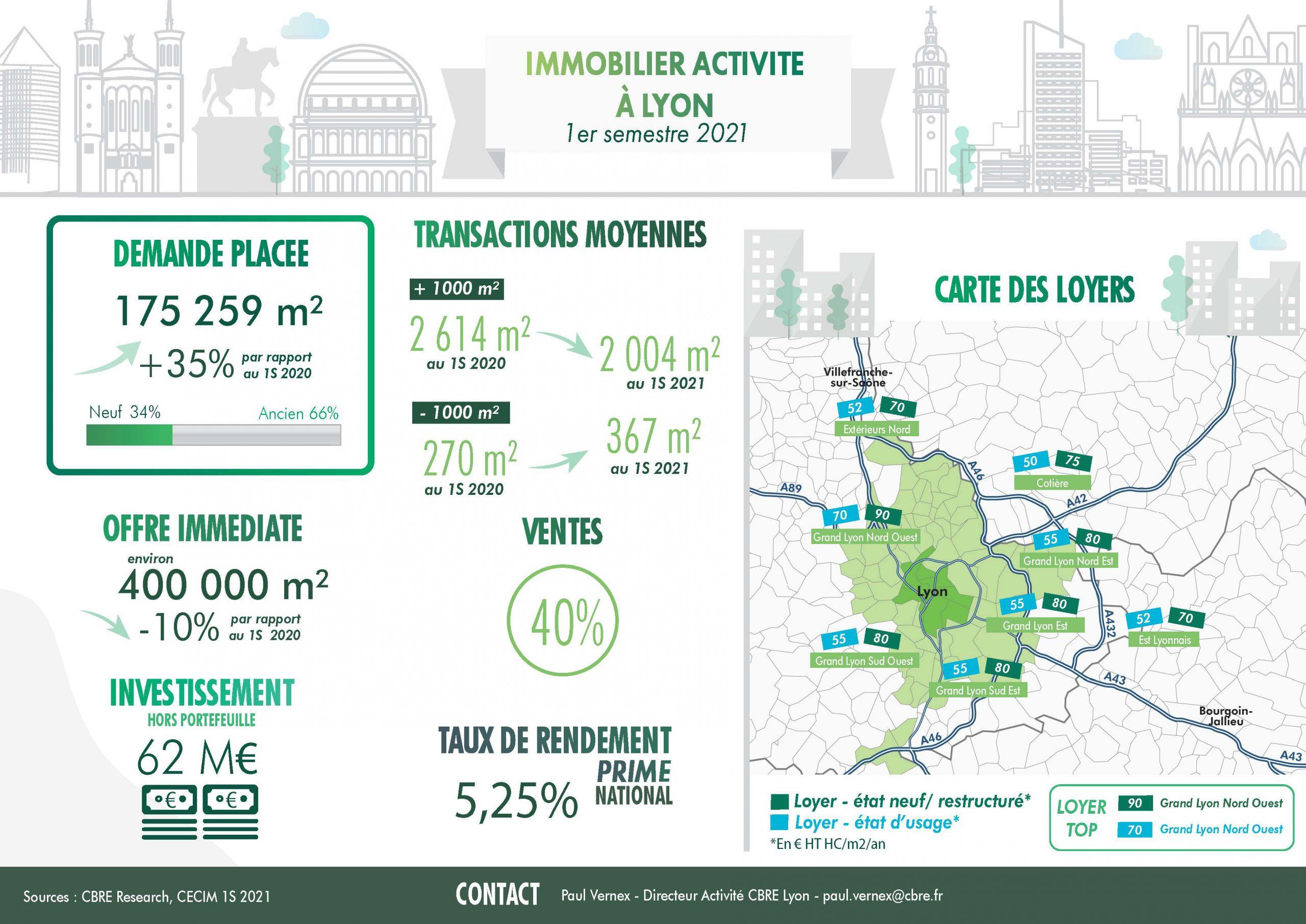Infographie sur le marché des locaux d'activité à Lyon