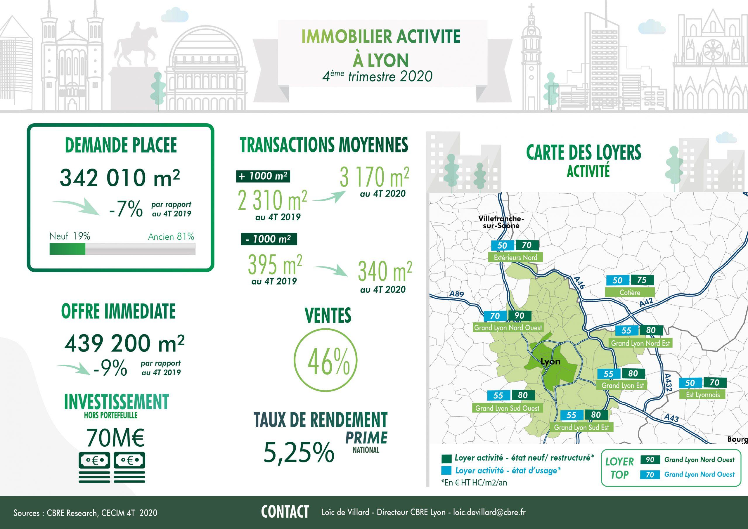 Lyon : Le marché des locaux d'activité garde le cap en 2020
