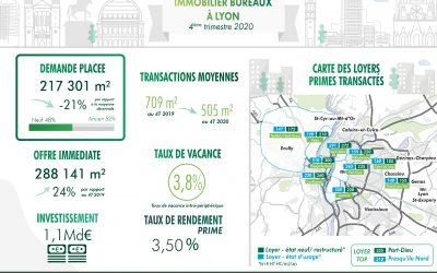 Lyon : Un marché des bureaux impacté par la crise