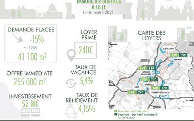 Lille: le marché de l'immobilier bureaux en infographie