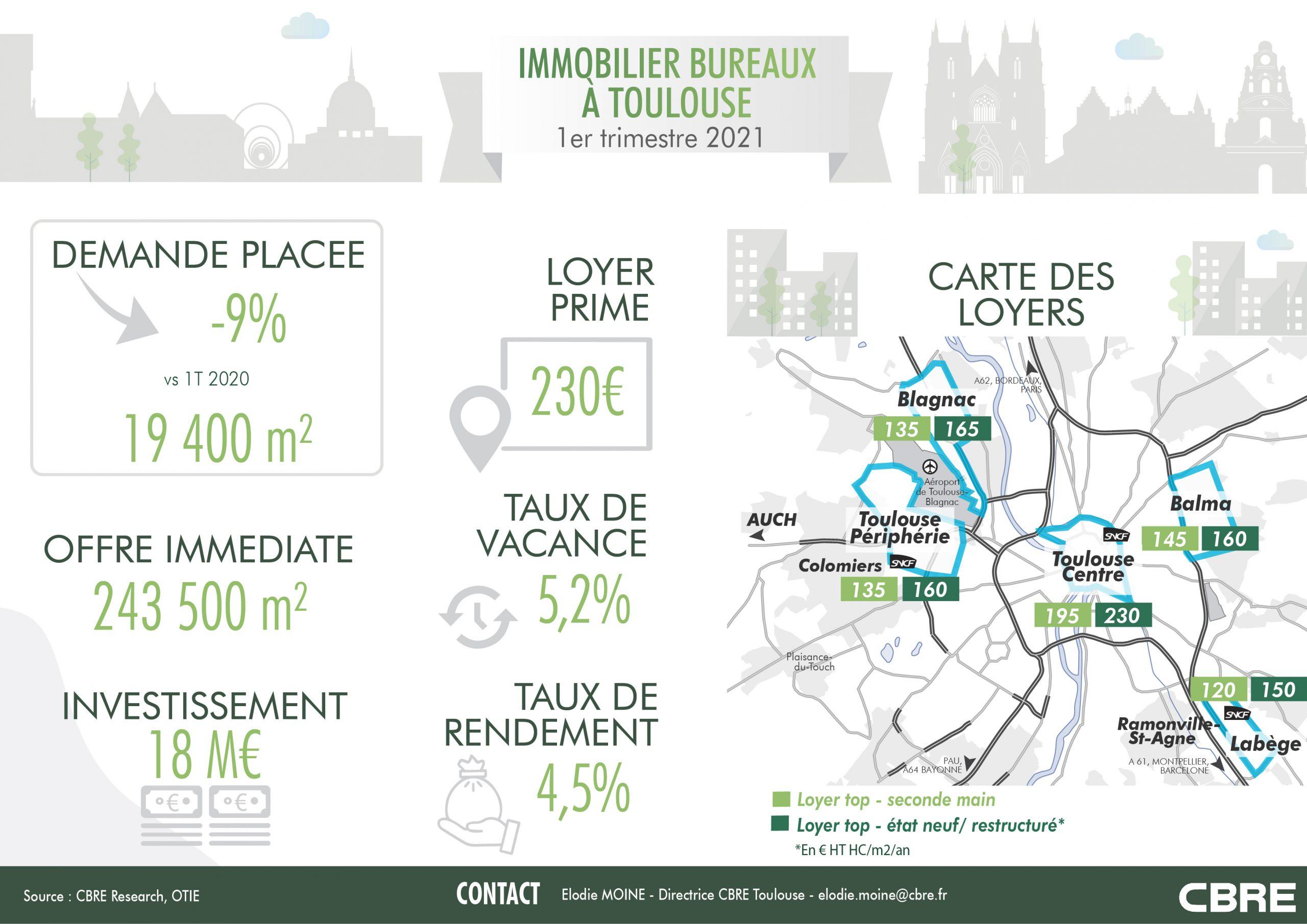 Toulouse : le marché de l'immobilier bureaux en infographie