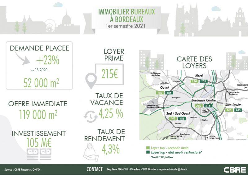 Marché de l'immobilier bureaux Bordeaux, immobilier bureaux à Bordeaux,